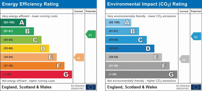 EPC rating for Cromwell Road, UB3: