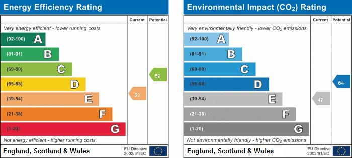 EPC rating for Tudor Road, UB3