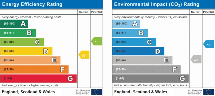 EPC rating for Albion Road, UB3