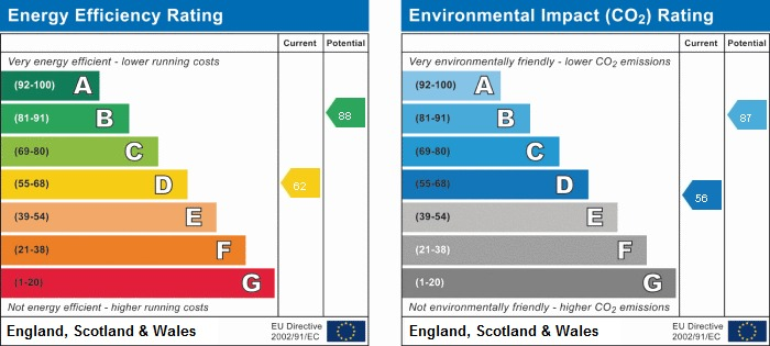 EPC rating for Glamis Crescent, UB3