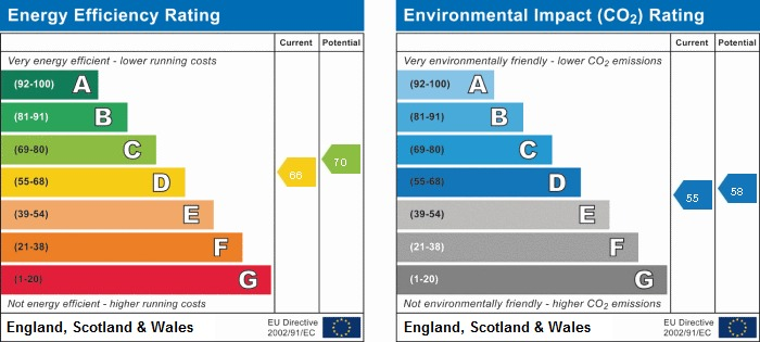 EPC rating for Hill Street, W1J