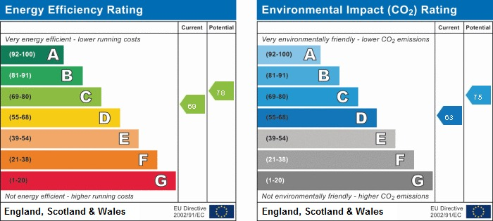 EPC rating for Somerset Court, W8: