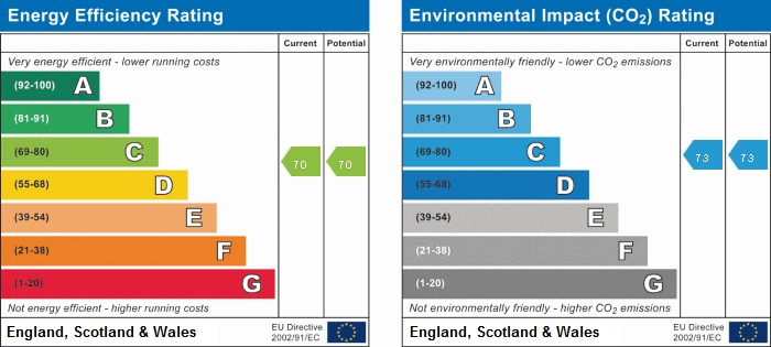 EPC rating for Trident House, Station Road, UB3
