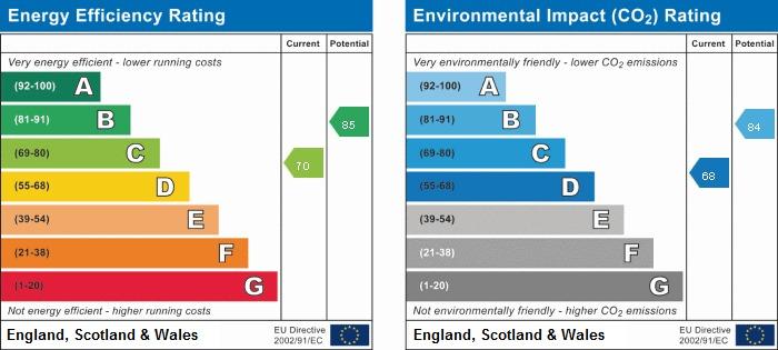 EPC rating for Moray Avenue, UB3: