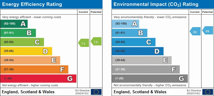 EPC rating for Vantage Building, Station Approach, UB3