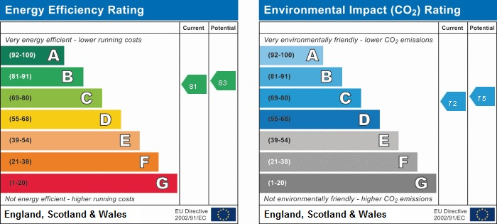 EPC rating for Discovery Dock East, E14