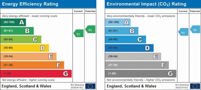 EPC rating for West India Quay, E14