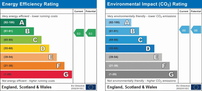 EPC rating for Aqua House, Hayes, UB3: