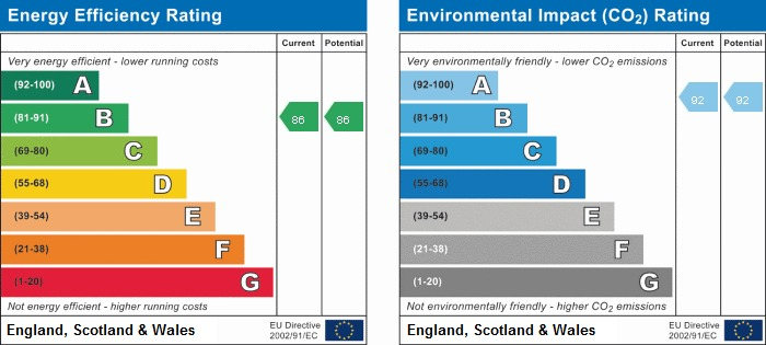 EPC rating for Oslo Tower, Naomi Street, SE8: