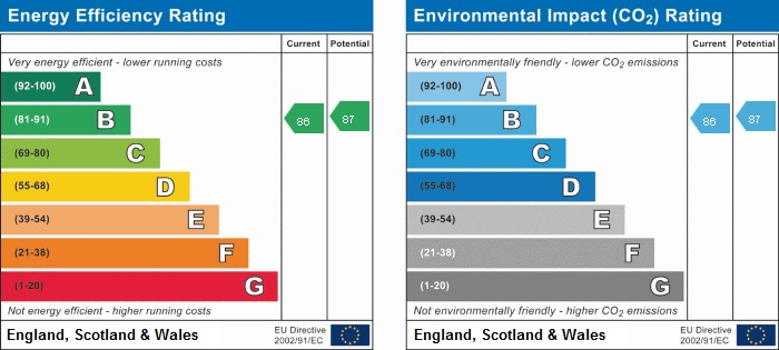 EPC rating for Trinity Mews, E1: