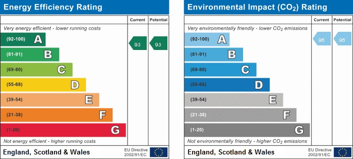 EPC rating for Anchor Point, SE16