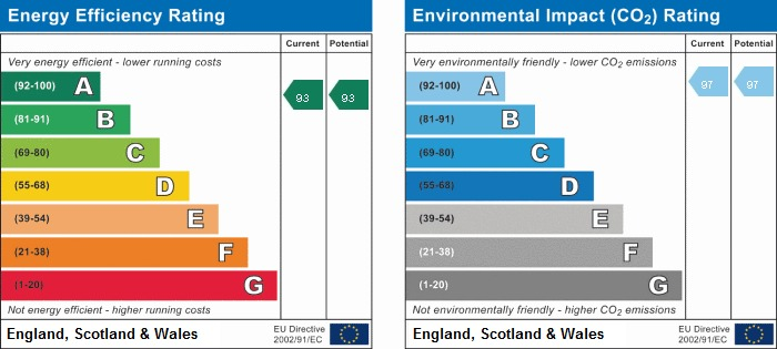 EPC rating for Anchor Point, Fisher Close, SE16