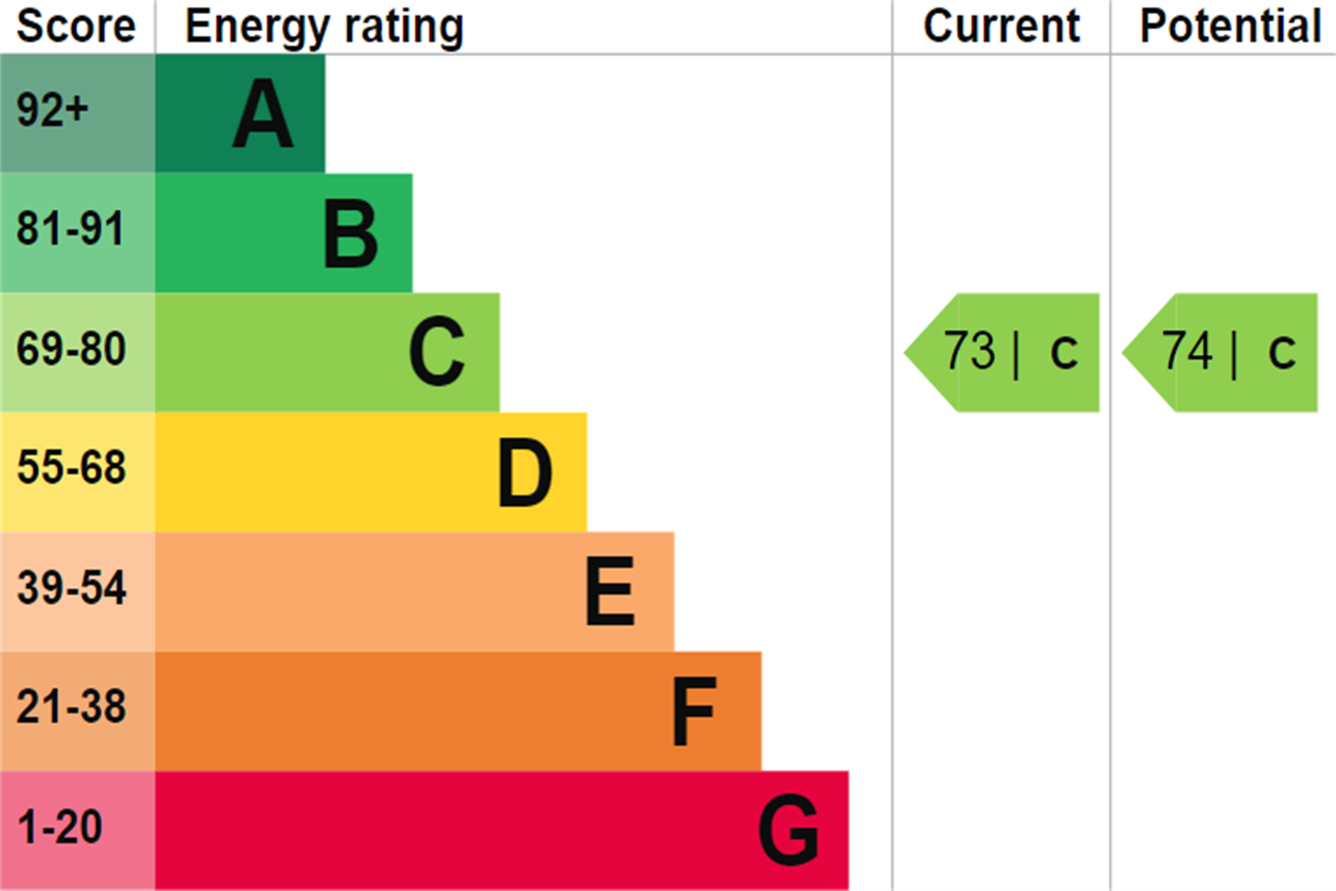 EPC rating for Cardinal Building, High Point Village, London, UB3: