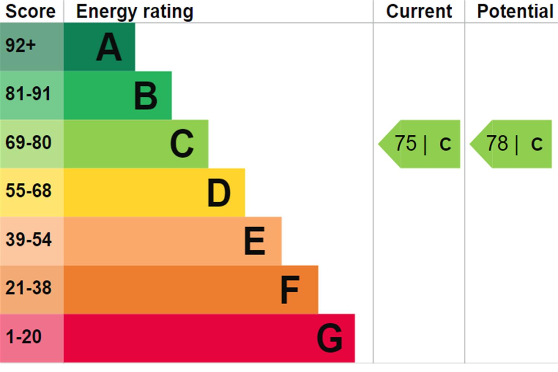 EPC rating for New Providence Wharf, Fairmont Avenue, London, E14: