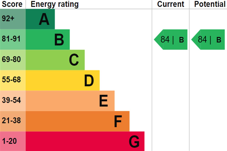 EPC rating for Carrick House,  Royal Crest Avenue, London, E16: