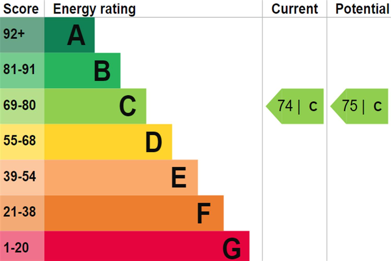 EPC rating for Navigation Building, London, UB3: