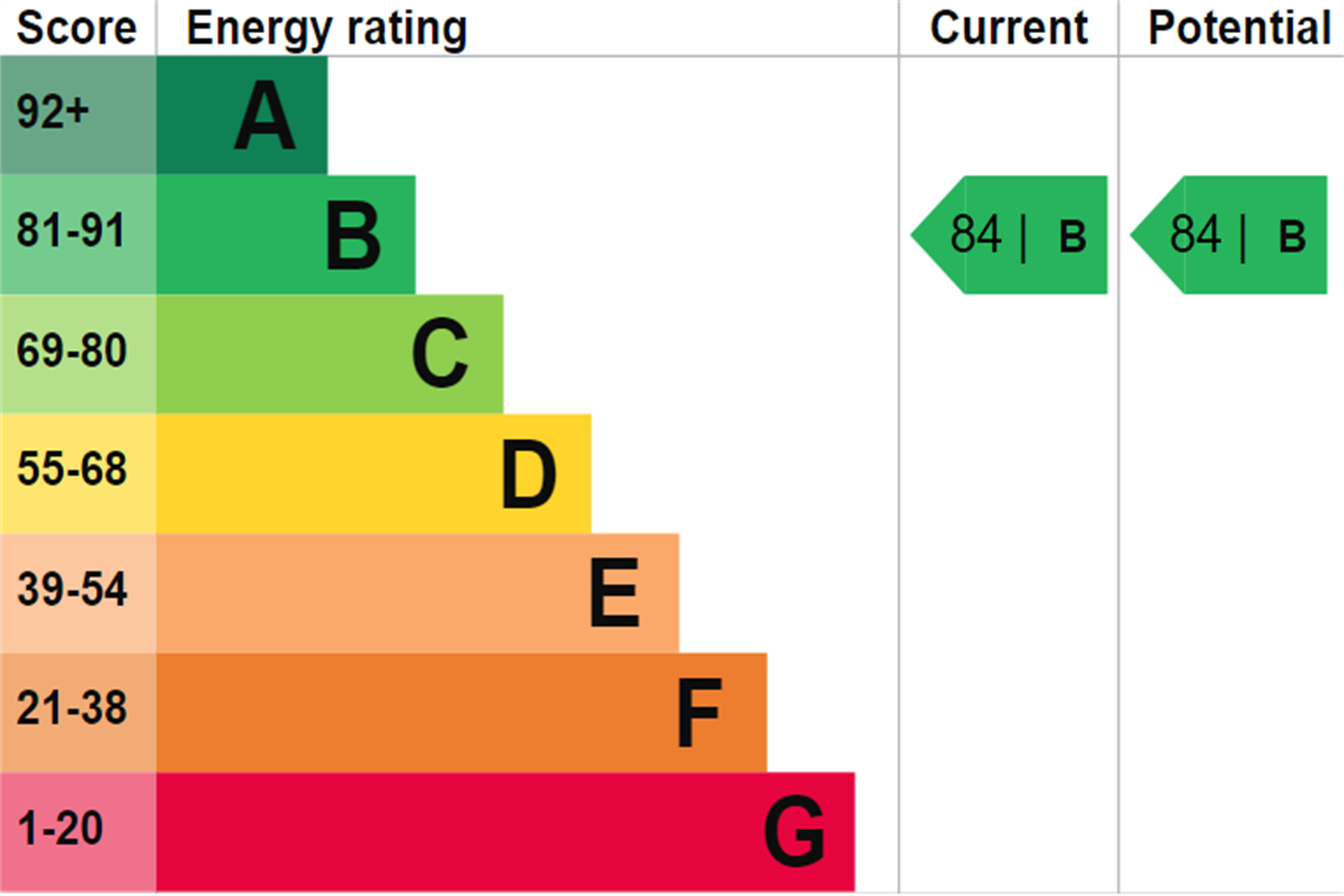 EPC rating for Dollar Bay Point, Dollar Bay Place, London, E14: