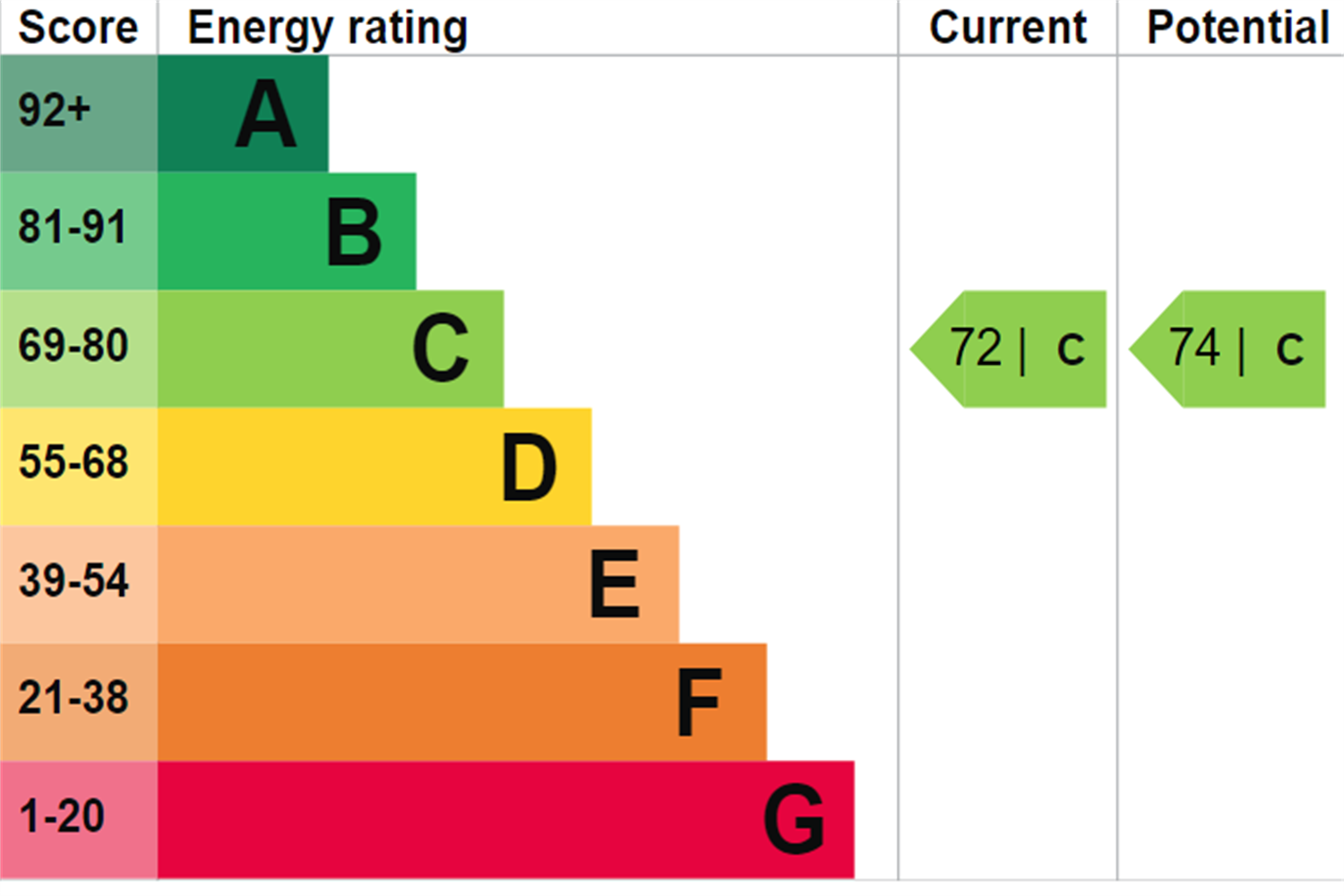 EPC rating for Westferry Circus, London, E14: