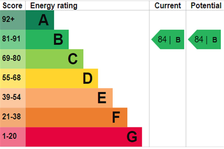 EPC rating for Kingfisher Heights, Bramwell Way, London,  E16: