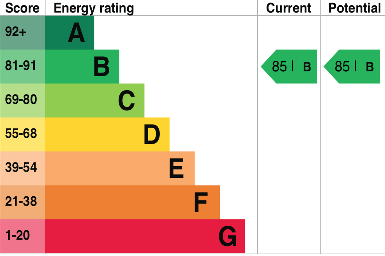 EPC rating for Ancora House, Coalmakers Wharf, London E14: