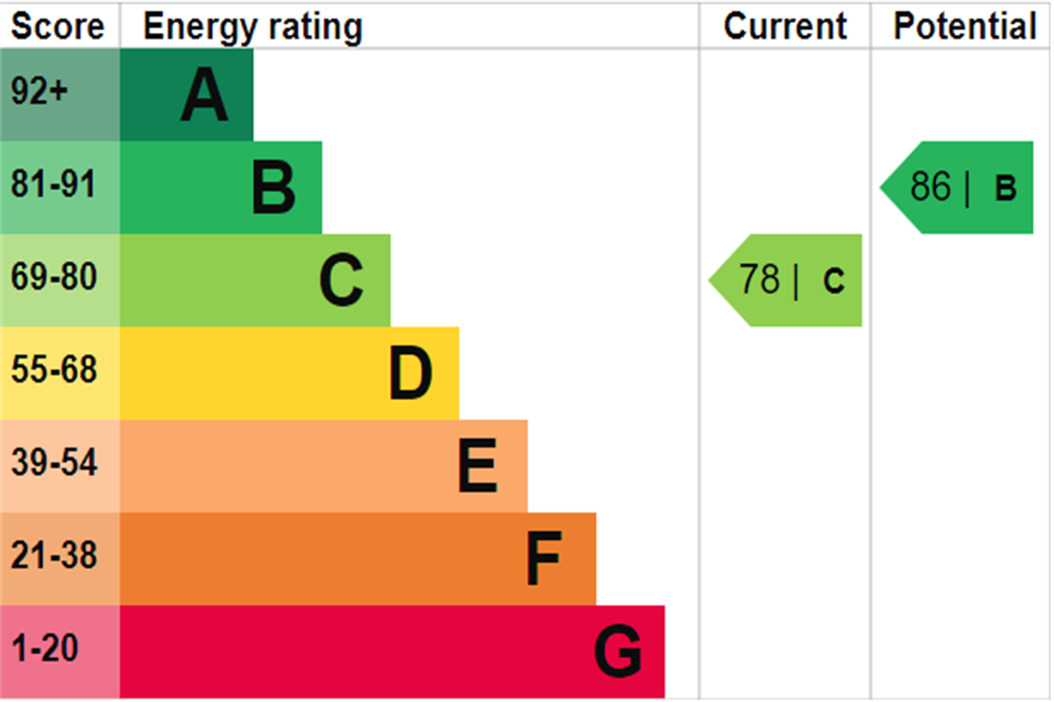 EPC rating for Strathmore Court, Park Road, London, NW8: